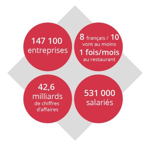 Visuel de chiffres : Filières pour devenir cuisinier