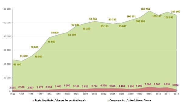 Graphique représentant l'évolution de la production et de la consommation d'huile d'olive en France